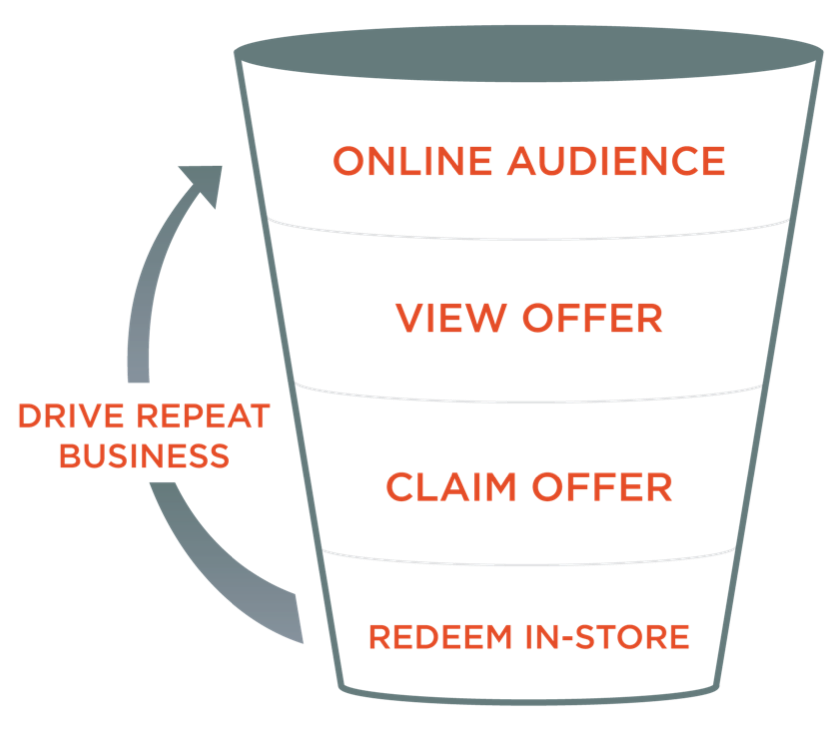 Campaigns run with Privy have a clear, measurable funnel.