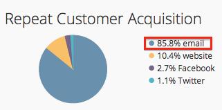 Source: Privy Client Data