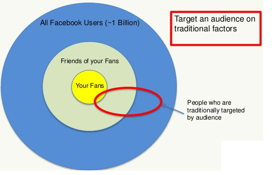 Facebook Ads allow you to target consumers based off of location, interest, device or demographic information.