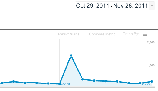 Website traffic spike during Black Friday and Cyber Monday.