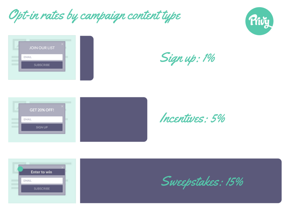 Campaign Type affects conversion rate