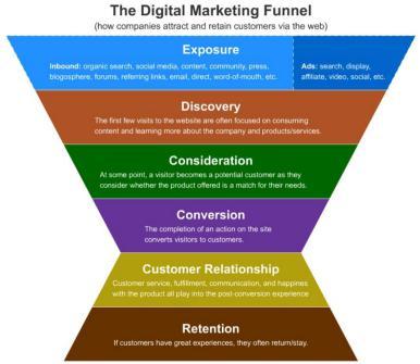 Source:https://www.hausmanmarketingletter.com/5-stages-digital-marketing-funnel/