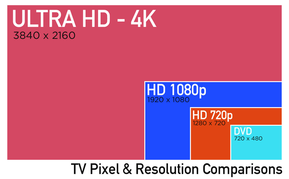 Ultra HD video looks amazing, and there's a handful of streaming options available so far (most notably, a few programs from Netflix, rentals from Amazon and specialty services such as UltraFlix; Dish Network and DirecTV are rolling out 4K download services). Ultra HD sets can also upscale existing HD content. Full HD 1080p is the most common screen resolution today, but 4K is a great option for those looking to future-proof your investment.
