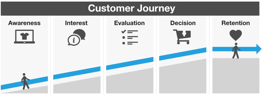 A customer journey with a gentle incline leads to lower resistance from prospective consumers