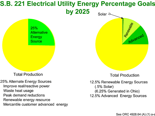 Utility Goals for 2025