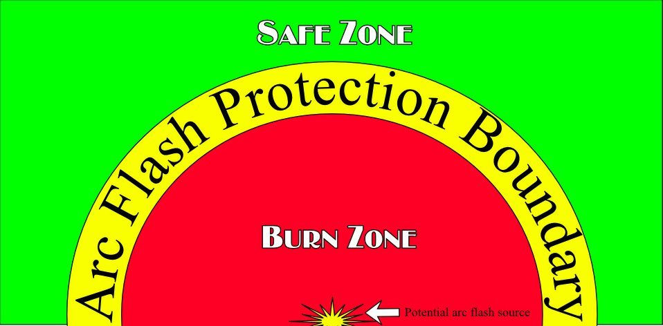 PPE must be worn within the Arc Flash Protection Boundary