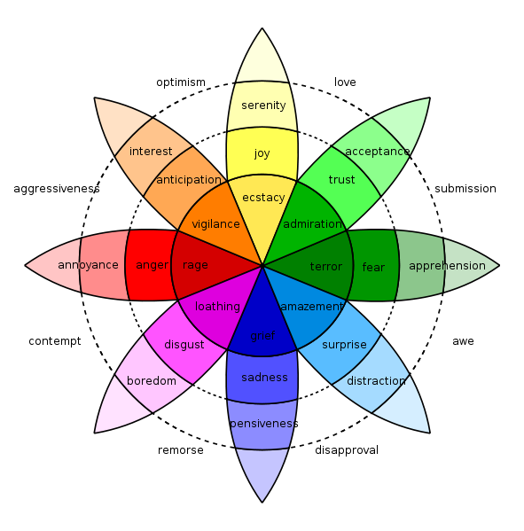 Source: http://www.writeincolor.com/2011/03/26/plutchiks-color-wheel-of-emotion/