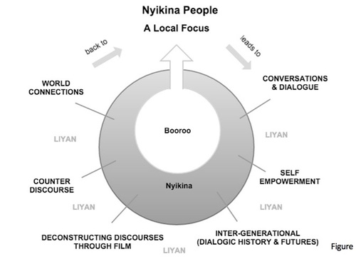 The_Nyikina_Film_Process.jpg