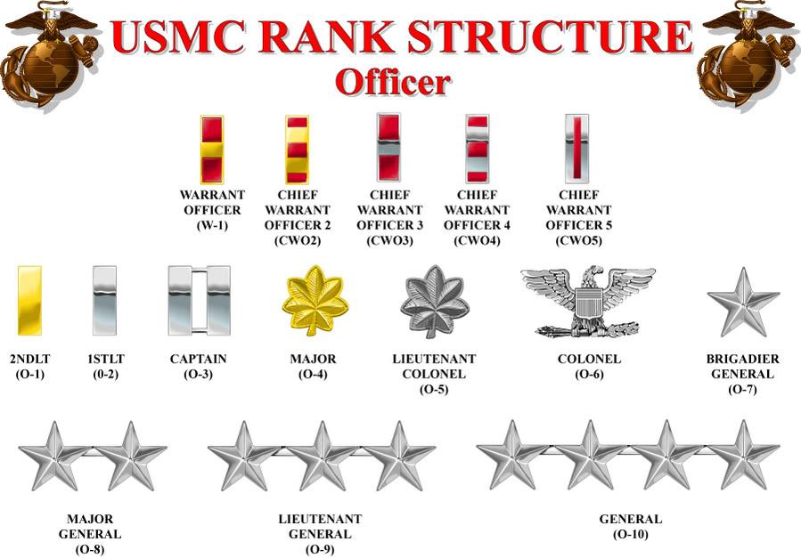Image via http://marineocsguide.com/know-usmc-ranks