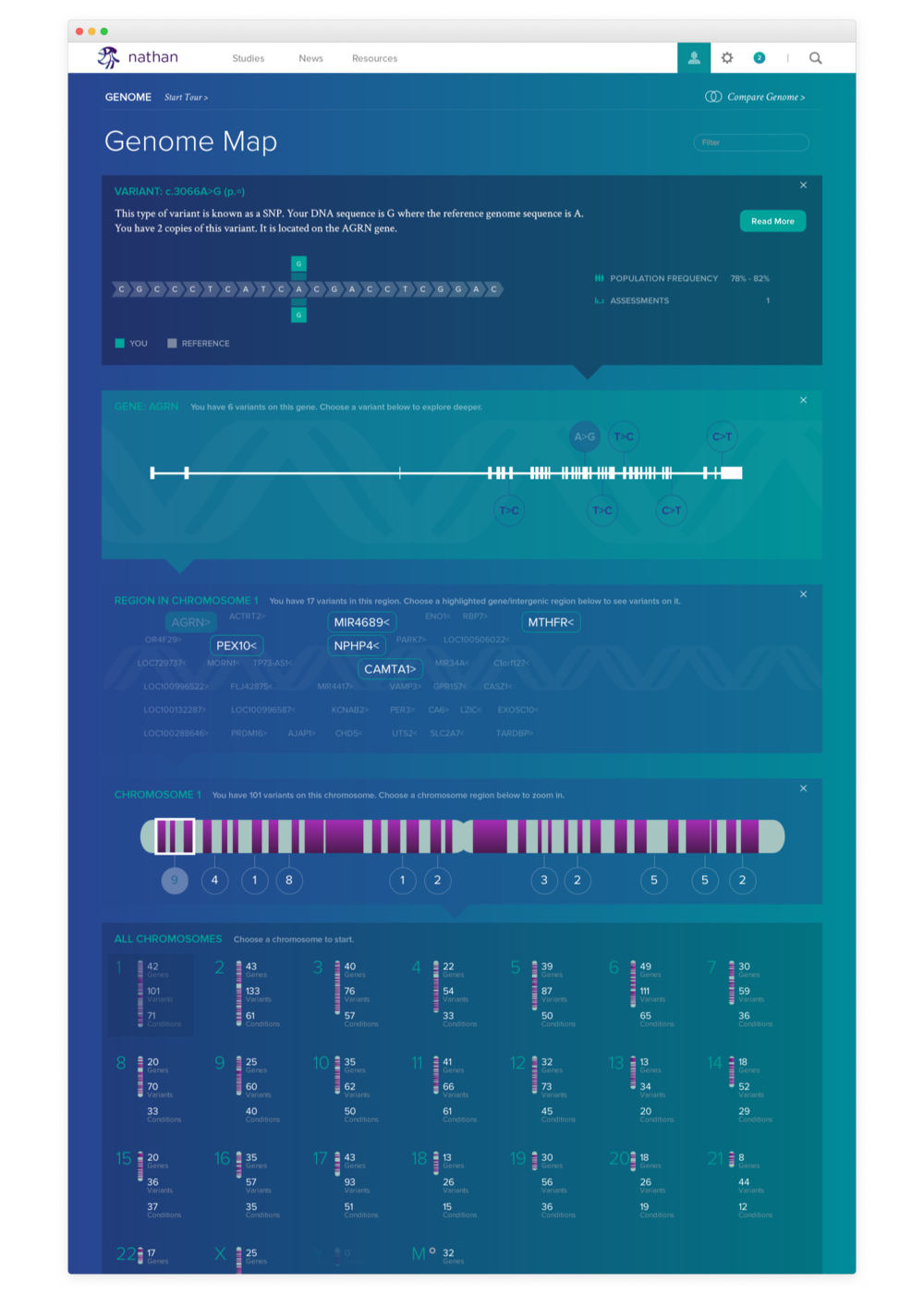 - Genome map. An interactive way to explore your own DNA data and learn about the genes and variants in your genome.