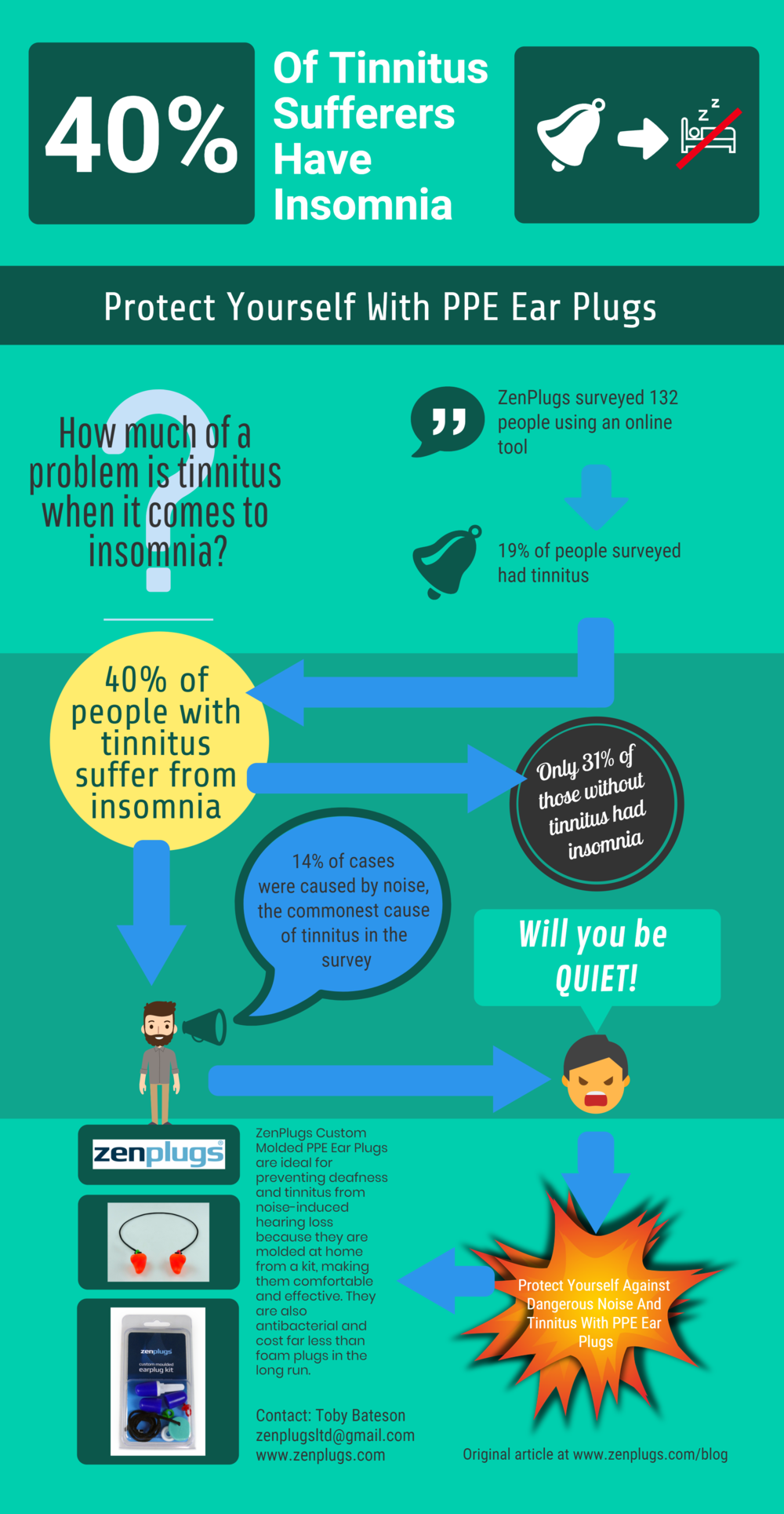 Warning - Tinnitus Causes Sleep Loss In 40% Of Sufferers; Wear PPE Ear Plugs [Infographic]