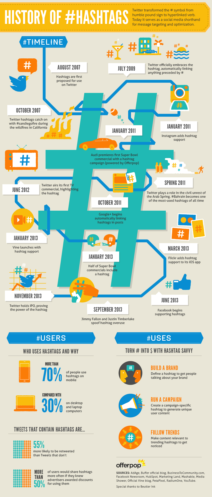 Check out this cool blog about hashtags I found while searching the web- They even made this cool chart!  http://www.digitalinformationworld.com/2013/11/how-twitter-transformed-hashtag-symbol.html