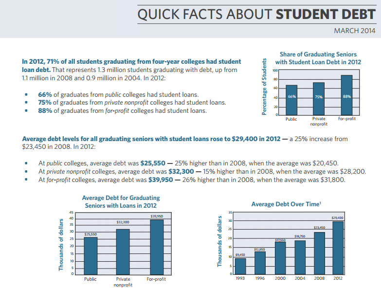 http://projectonstudentdebt.org/files/pub/Debt_Facts_and_Sources.pdf