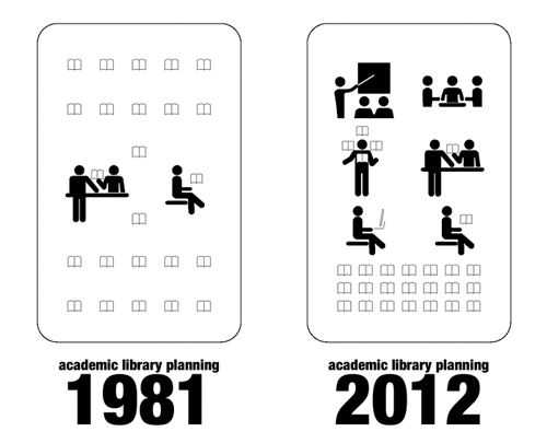 Hunter College Library, programming and pre-design