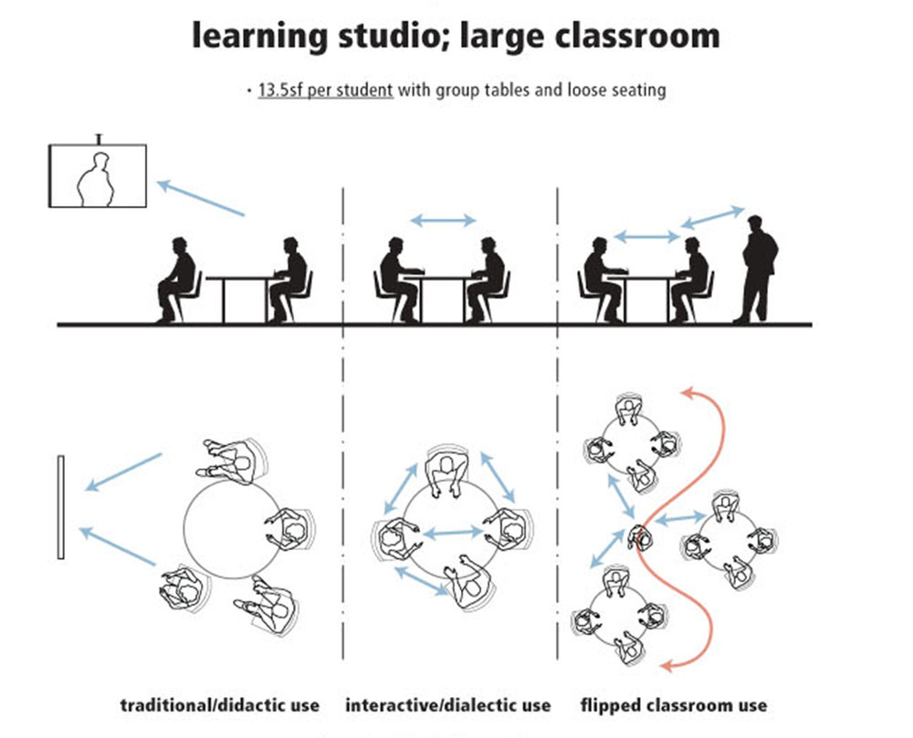 XL Learning Space Analysis and Renovations