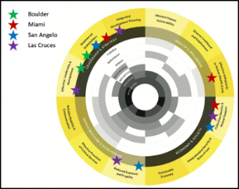 Community Resilience Action Projects overlaid on factors contributing to community resilience as defined by the City Resilience Framework developed by the Rockefeller Foundation and Arup, used with permission.