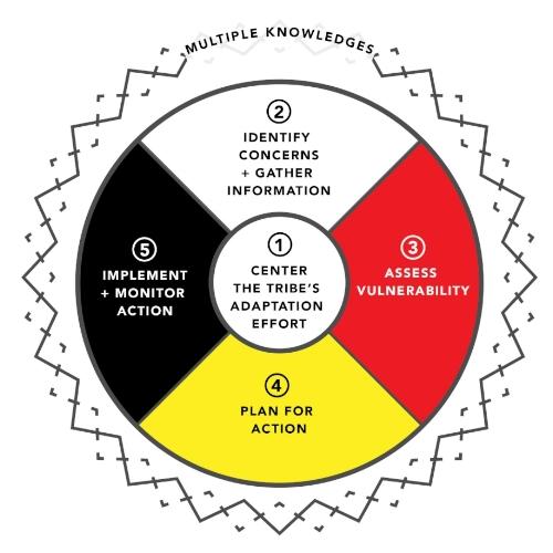 AI Tribal Guidebook-Draft for Review_20181006-01.jpg