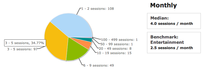 Artwork Evolution App Monthly Usage Breakdown in January 2011.