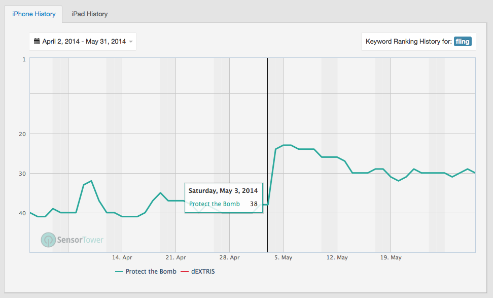 "ImagineRIT a festival booth made an impact on our keyword ranking. 38 up to 23 for the word ""fling"""