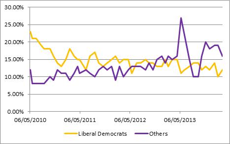Figure 1: Liberal Democrat poll rating vs. Others in ICM polls, General Election 2010 - March 2014