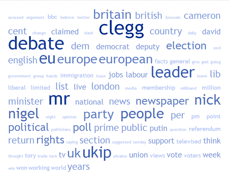 Figure 1: Tag cloud of 100 words most frequently used words in post-debate newspaper coverage
