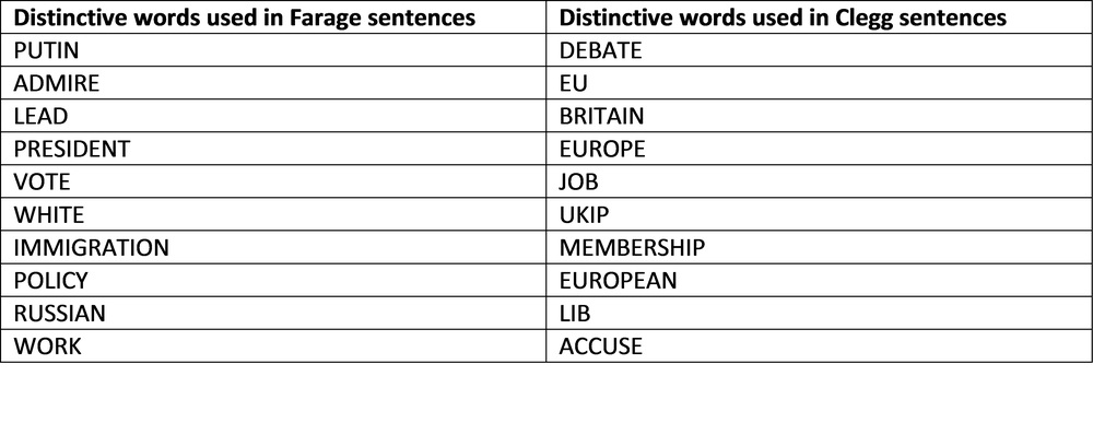 Table 1: Most distinctive words in Clegg and Farage focused sentences
