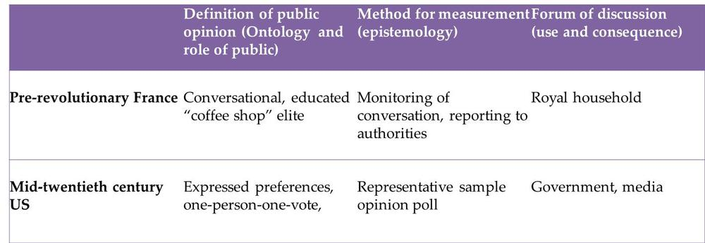 Two previous examples of public opinion infrastructures, derived from the work of Susan Herbst