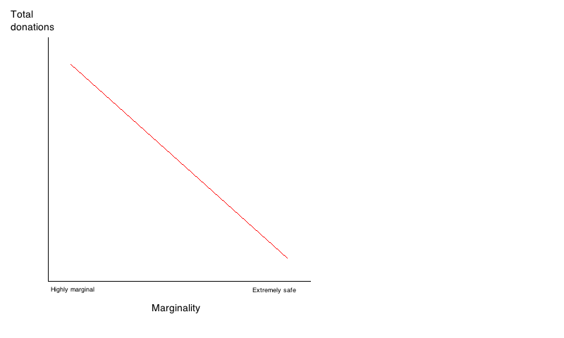 Figure 1: Theoretical ideal relationship between donations and constituency marginality