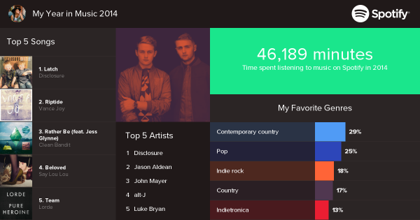 spotifyyearinreview