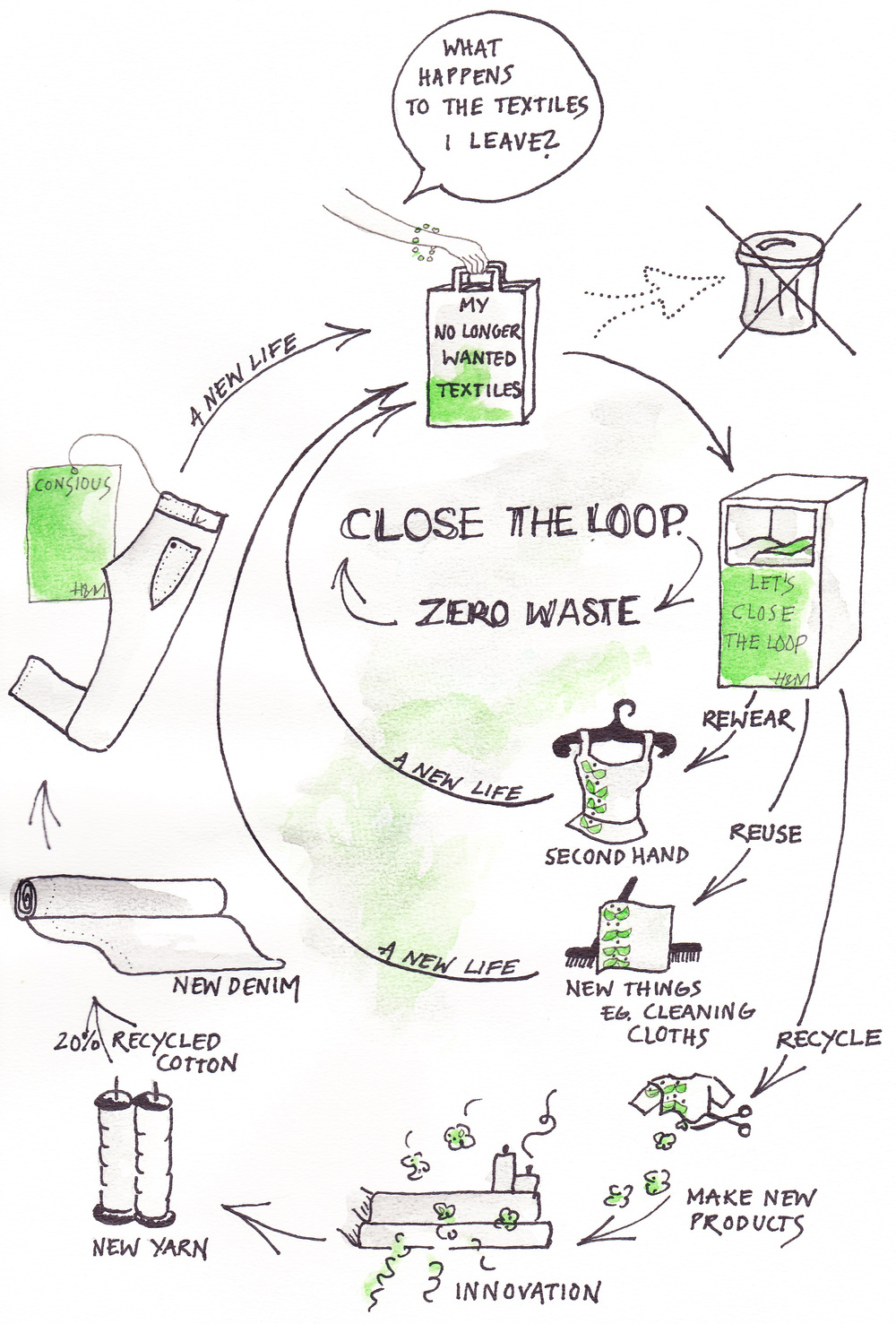 Close the loop - extended overview.jpg