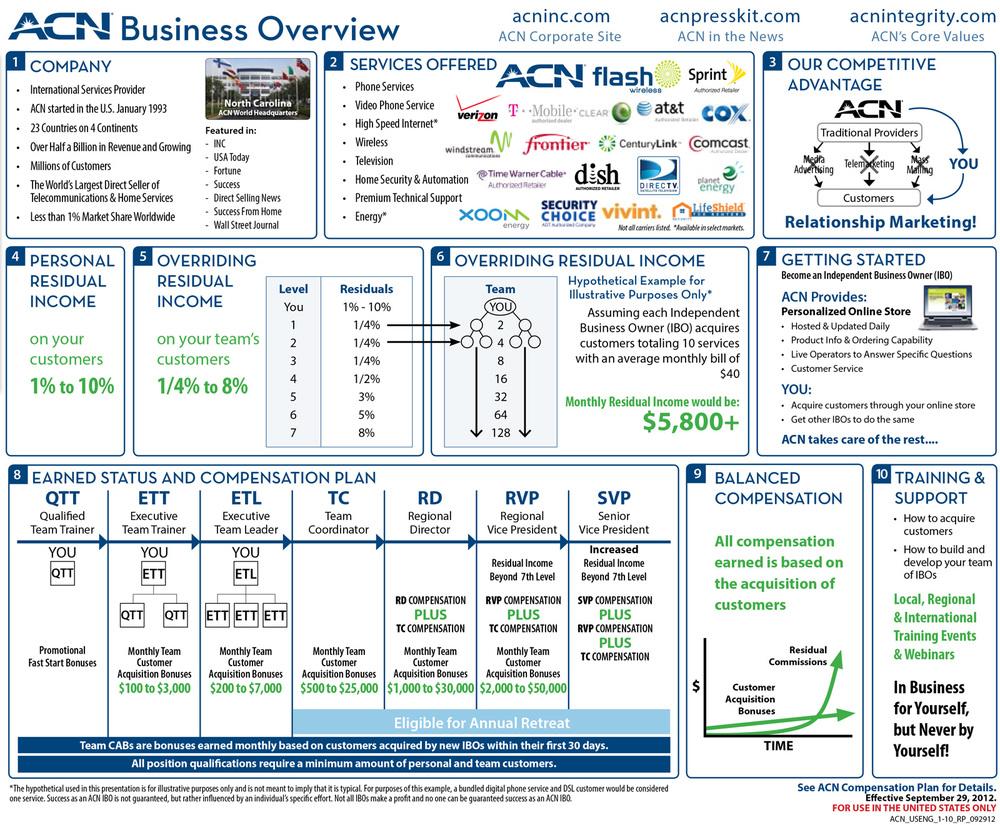 Australian Company & Business Information - GlobalX