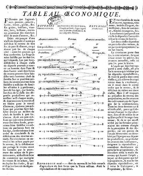 """Un des """"tableaux économiques""""de François Quesnay (1694 - 1774)économiste français."""
