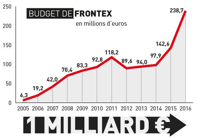 Frontex_graph-48d6c.jpg