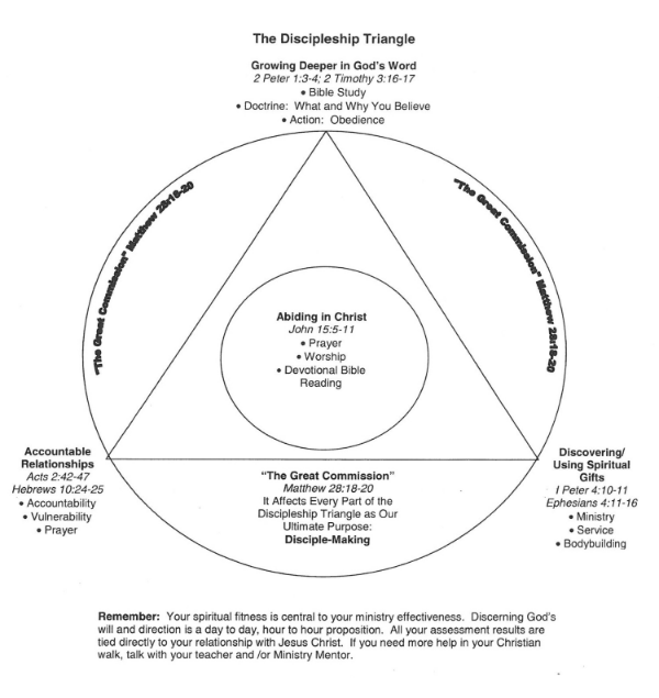 Click to see a larger image of the discipleship triangle