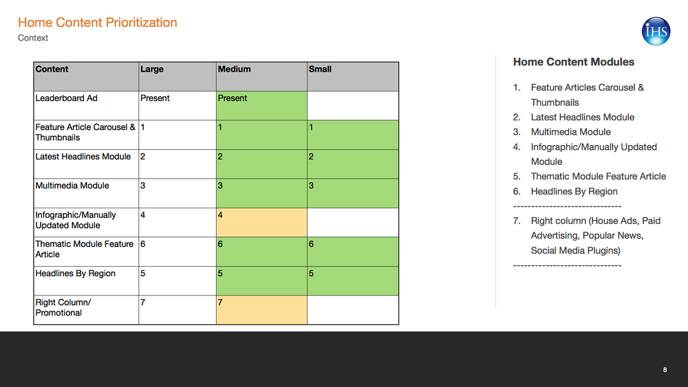 Content prioritization chart for the homepage.
