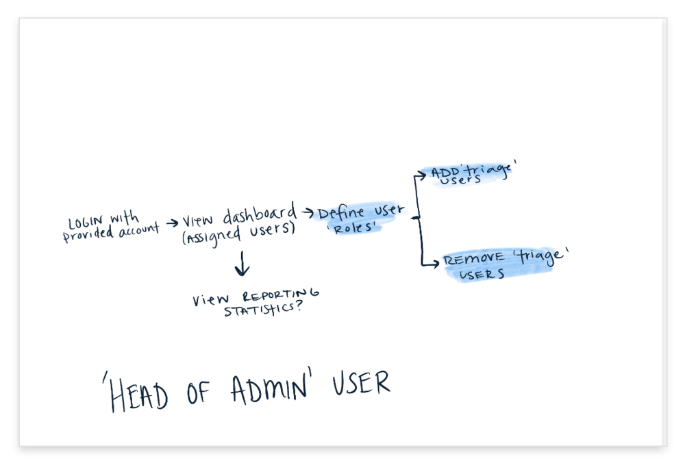 Admin User Journey@2x.png