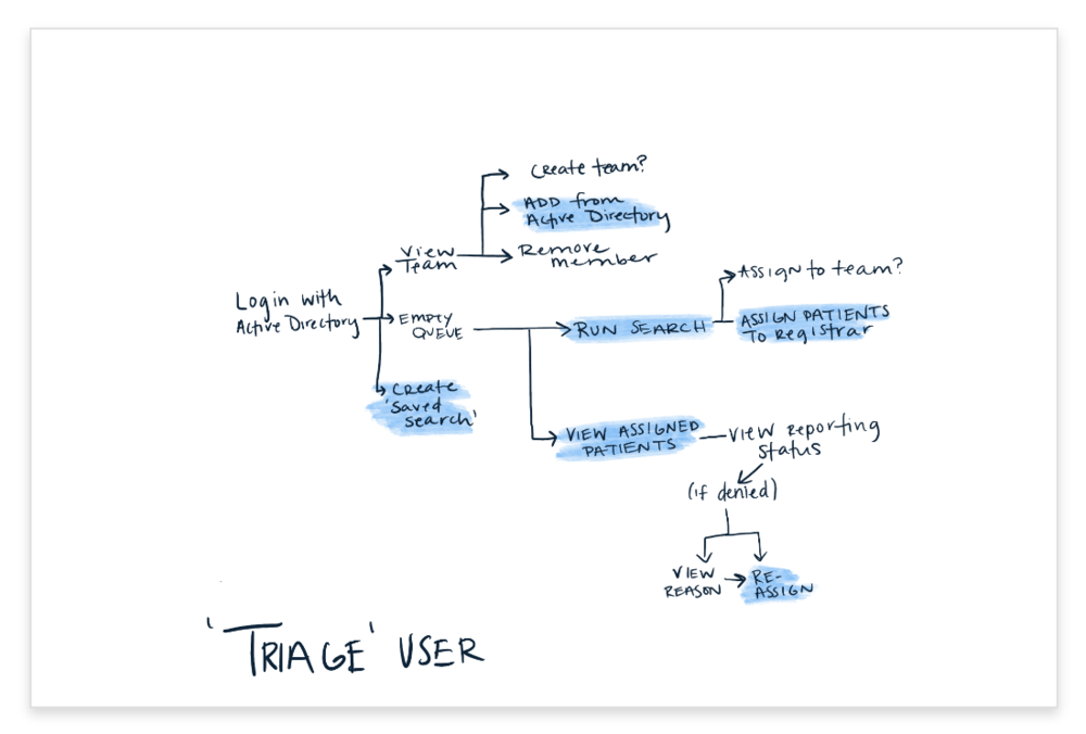 Triage User Journey@2x.png