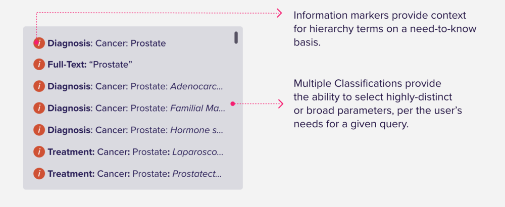Principle of Multiple Classifications@2x.png