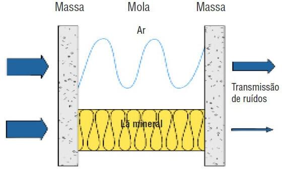 principio-do-isolamento-acustico.jpg