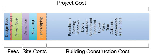 Project home building cost
