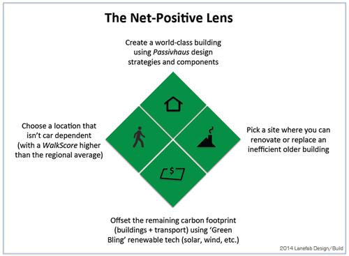Net-Zero to Net-Positive — Lan...