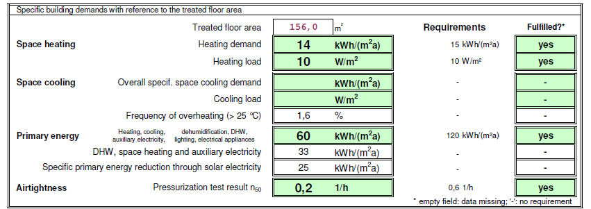 This is the PHPP's Verification Page where you can see if the project meets one of the two main criteria for energy efficiency: Heating Demand (or) Heating Load
