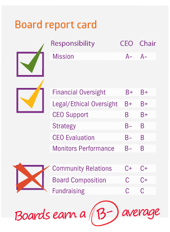 Nonprofit Board Governance