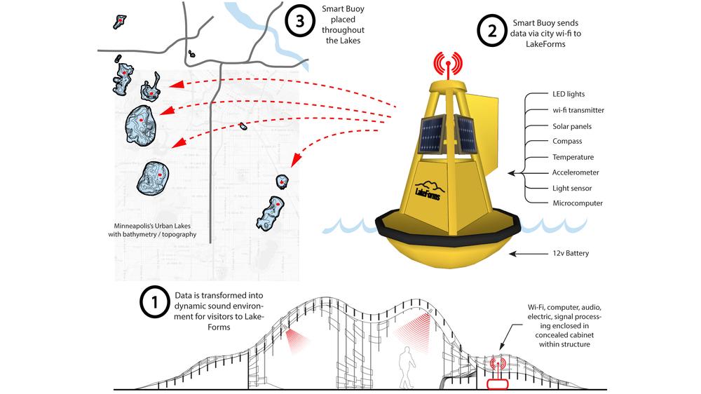 Smartbuoy System Diagram