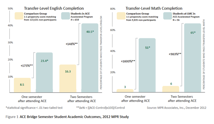 ACE Bridge Semester Student Outcomes from MPR Study