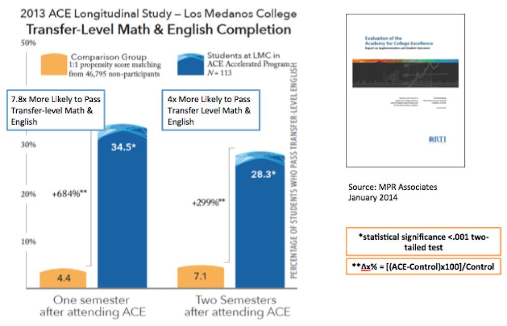 Los Medanos College Transfer-Level Math & English Completion
