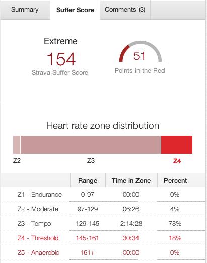 """Strava.com suffer score has me primarily in """"Tempo"""" HR Zone"""
