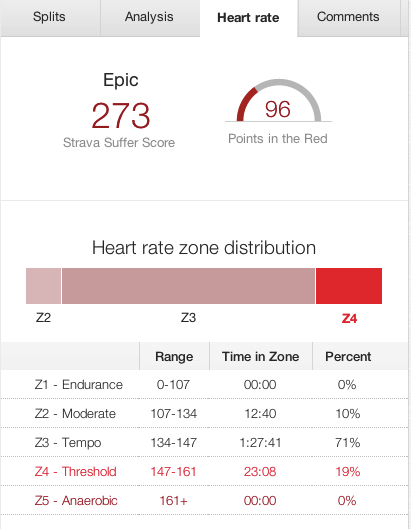 Most of the heart rate data was Tempo or Threshold.  I can be happy with that...