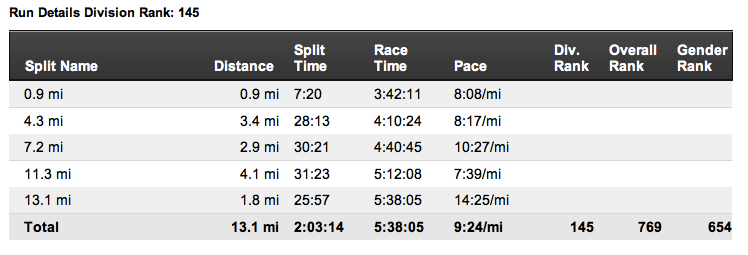 I lost a little ground versus the bike split, which lost a little ground after the swim split.