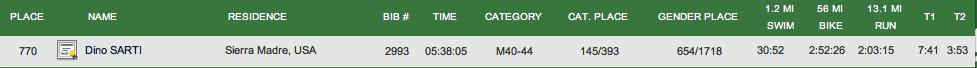 IM Cal Sport Stat Results.jpg